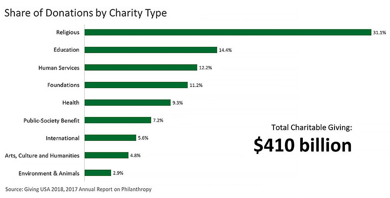 Share of donations by charity type