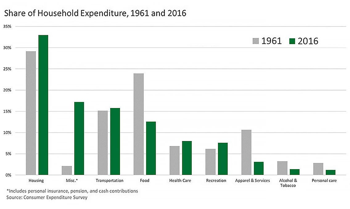 Share of household expenditure