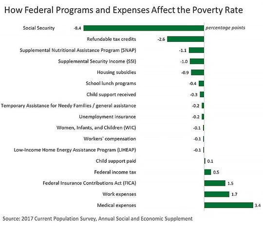 How federal programs and expenses affect the poverty rate