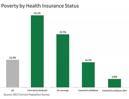 Poverty by health insurance status