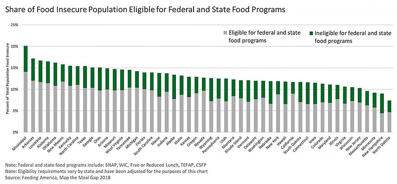 Share of food insecure population eligible