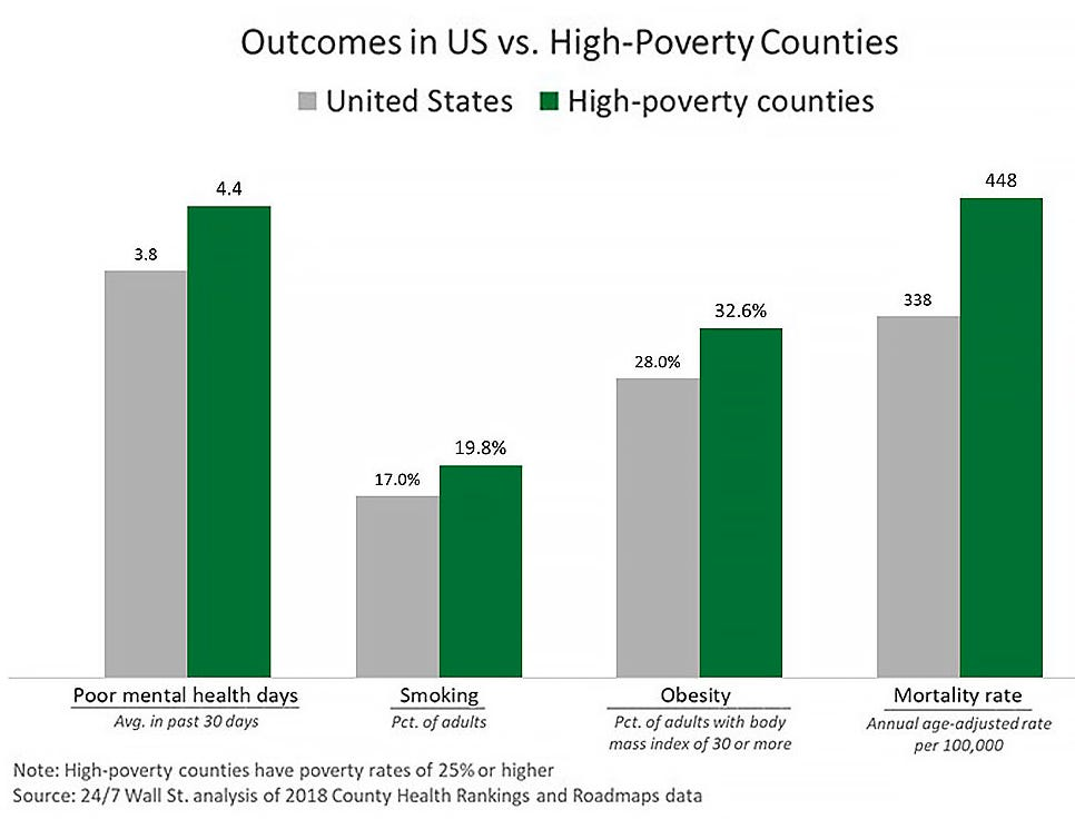 Outcomes in US vs. high-poverty counties