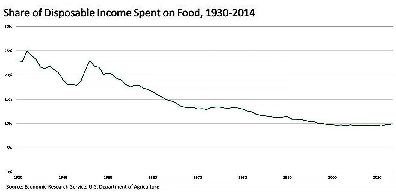 Share of disposable income spent on food