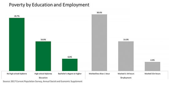 Poverty by education and employment