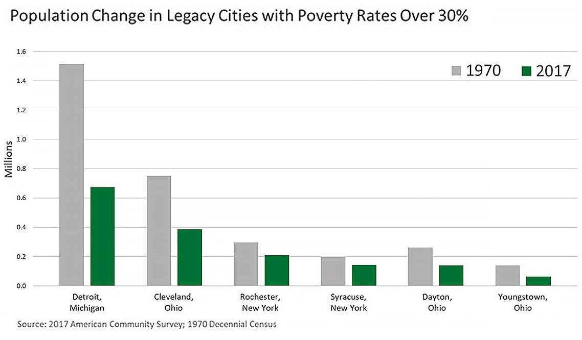 Population change in legacy cities