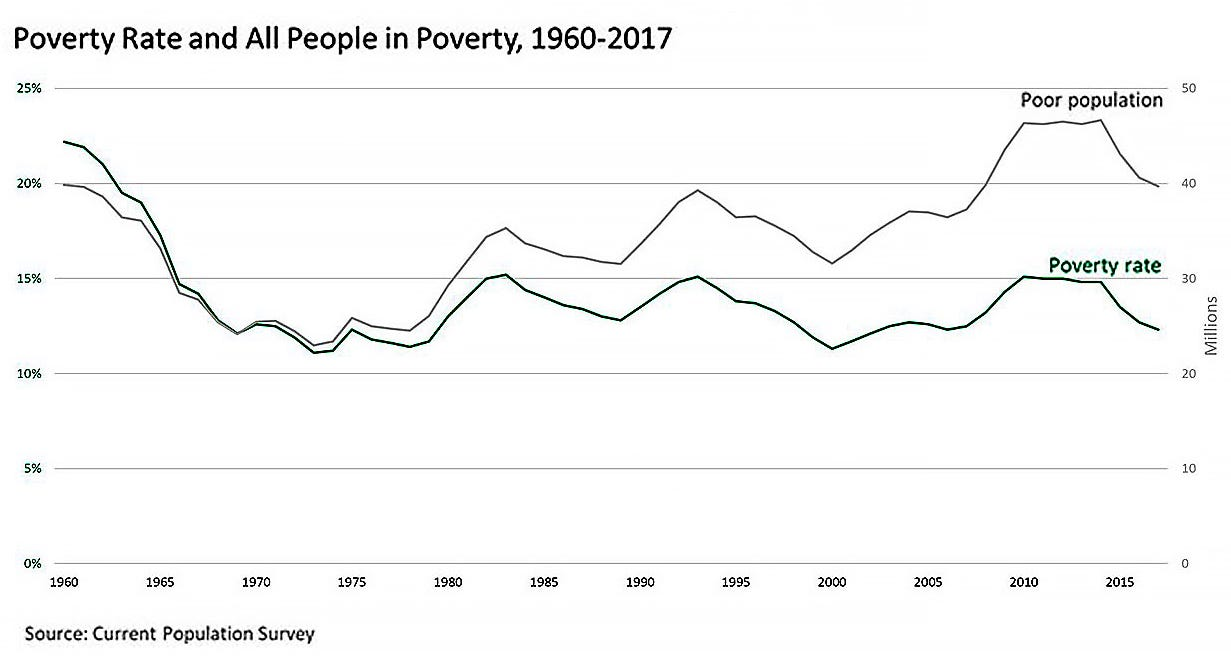 Poverty rate and all the people in poverty