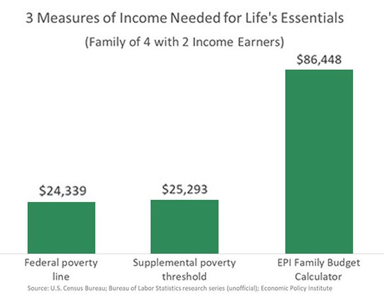3 measures of income needed for life's essentials