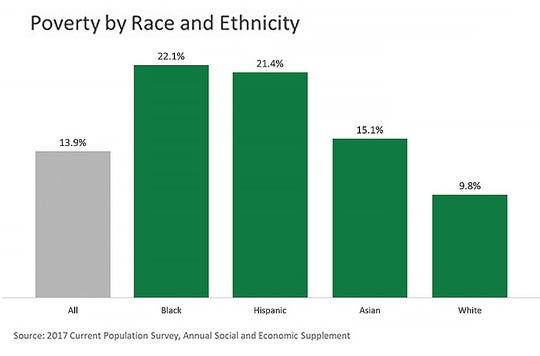 Poverty by race and ethnicity