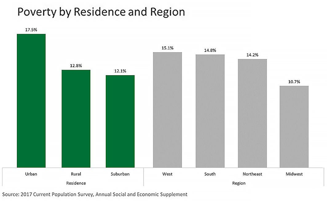 Poverty by residence and region