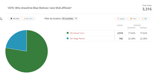 The results of PNJ's weeklong poll that let fans vote on who they want as the Pensacola Blue Wahoos' next MLB affiliate franchise.