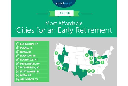 Lexington, Kentucky, ranks top among cities for early retirement.