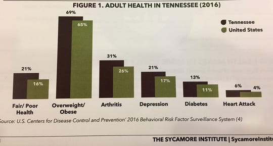 Statistics presented by the Sycamore Institute at a Healthier Tennessee round table event on Oct. 2, 2018