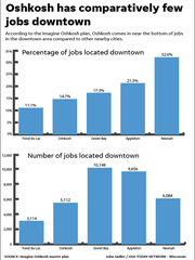 This graphic shows job numbers in downtown Oshkosh