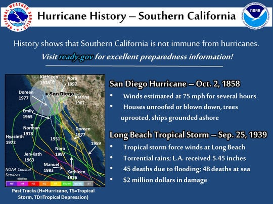 A history of hurricanes and tropical storms hitting Southern California.