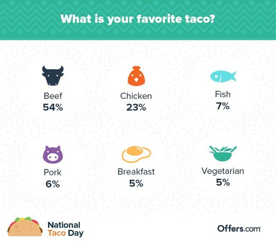 A National Taco Day Survey conducted by Offers.com found that beef tacos are most popular among Americans, breakfast and vegetarian (what's the point?) the least preferred.