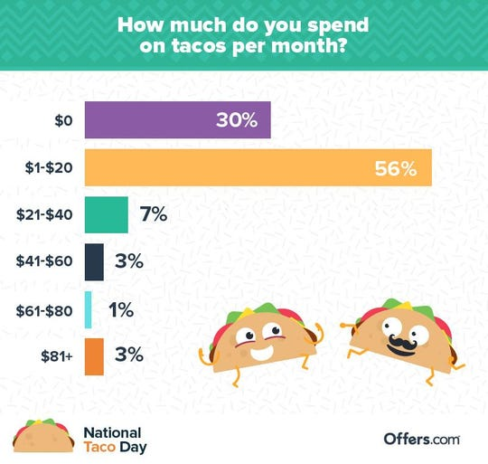 According to an Offers.com survey, 30 percent of Americans are heretics (er, not taco fans): They don't spend any money per month on tacos.