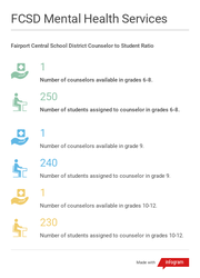 Measures the counselor to student ratio within the Fairport Central School District.