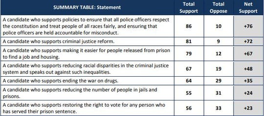 A chart breaking down how likely Arizona voters feel about criminal justice reform.