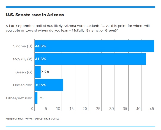 Polling conducted at the end of September 2018 showed Democrat Kyrsten Sinema with a slight edge over Republican Martha McSally in the race for U.S. Senate.