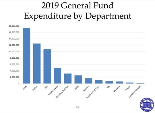 Proposed 2019 general fund expenditures.