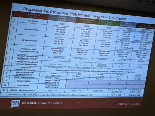 A slide projection at the NMSU board of regents meeting on Wednesday, October 3, 2018, shows some of the targets proposed by Chancellor Dan Arvizu and President John Floros.