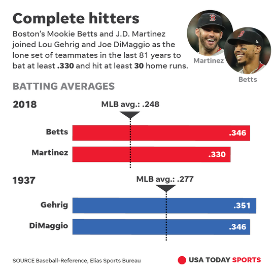 Complete hitters