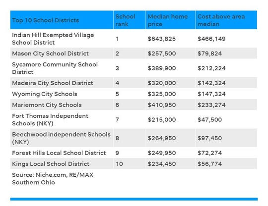 Top 10 school districts