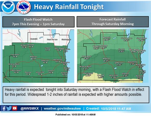 Tab2filel Rainfall Watch