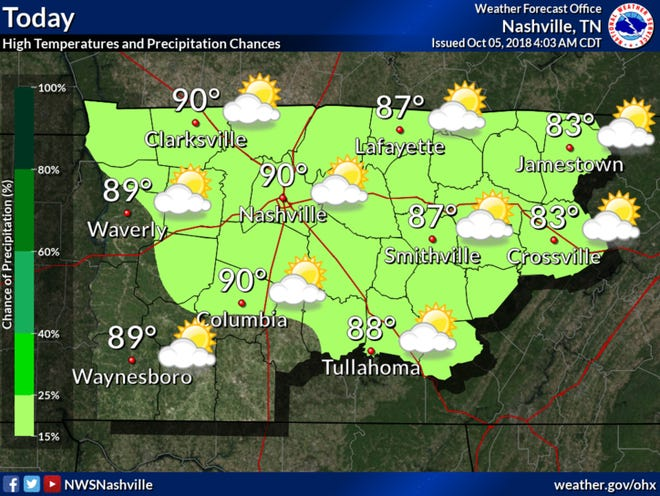 Friday Forecast: Patchy dense early morning fog. Isolated showers and thunderstorms, mainly during the afternoon hours. Unseasonably warm afternoon high temperatures in mid 80s to lower 90s.