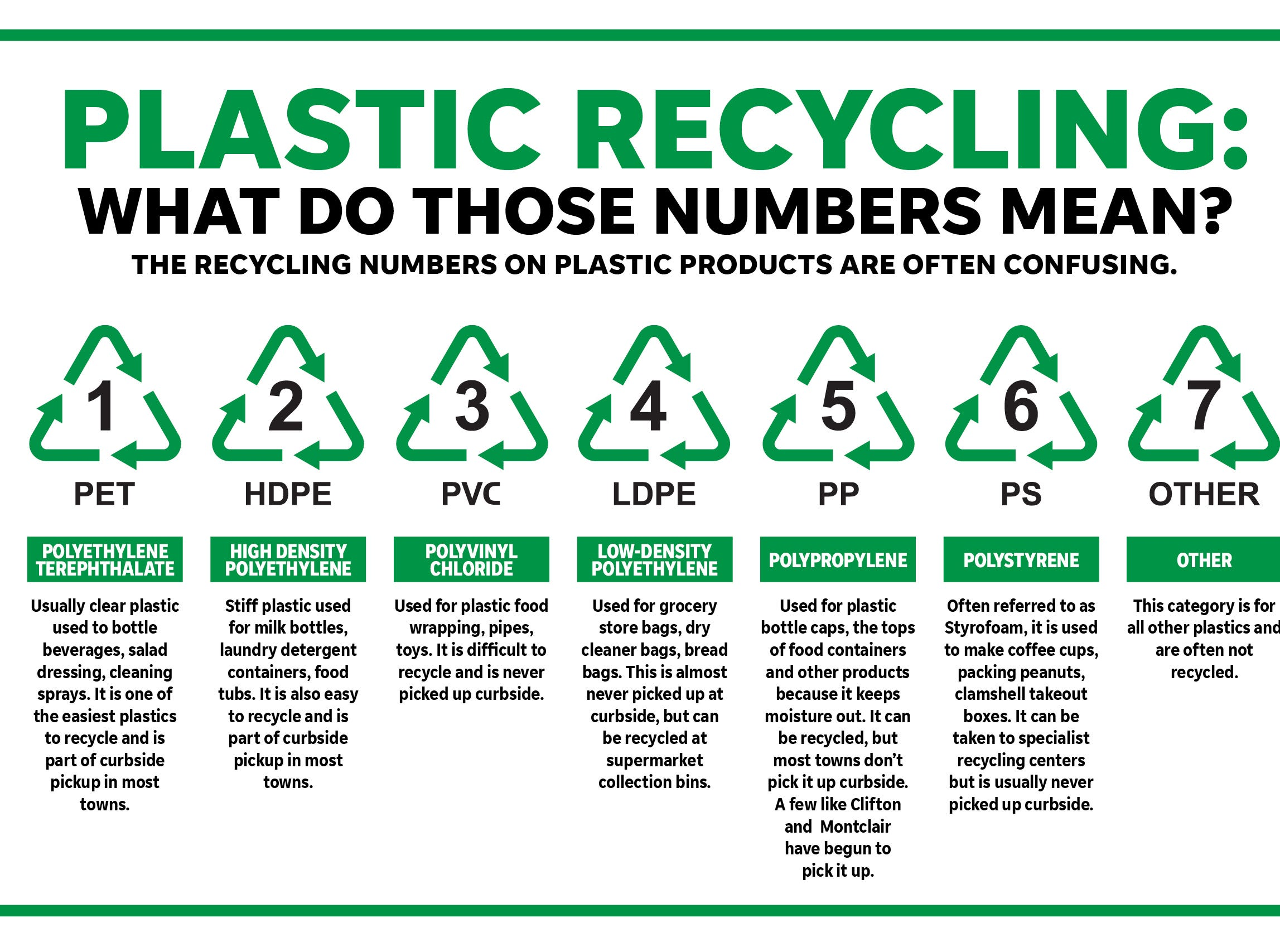 Plastic recycling numbers defined