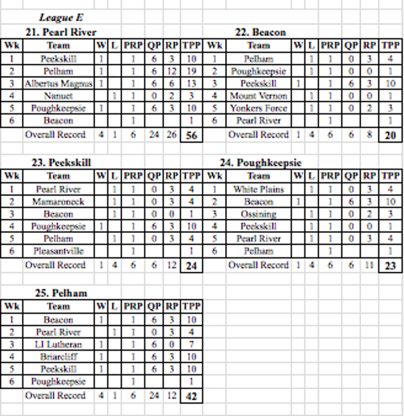 Section 1 Class A football standings (3 of 3)