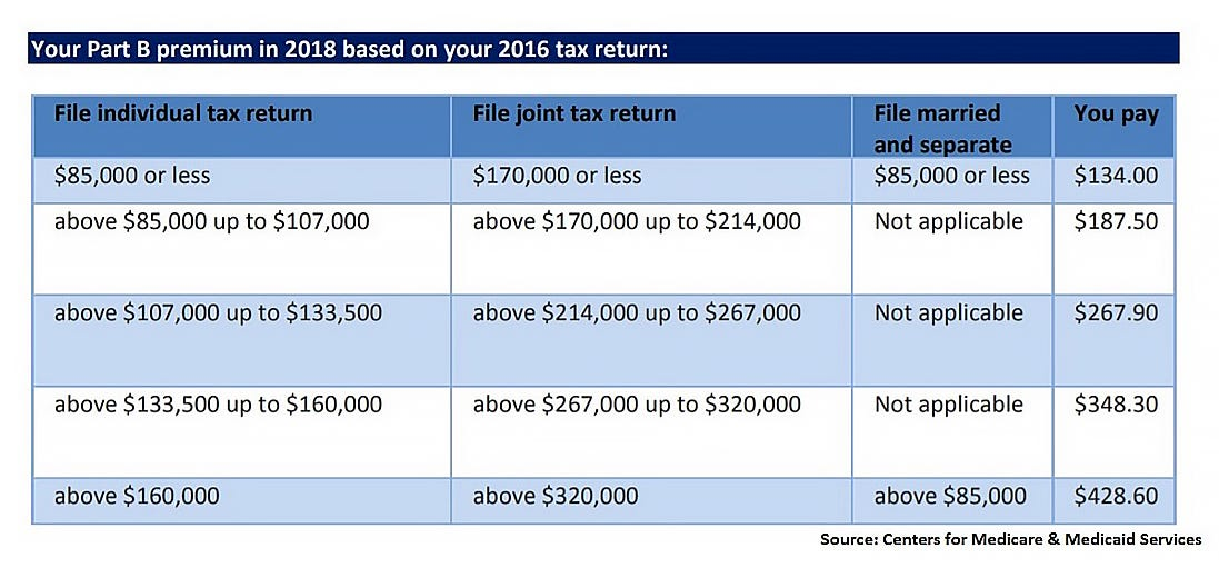 Your Part B premium in 2018 based on your 2016 tax return: