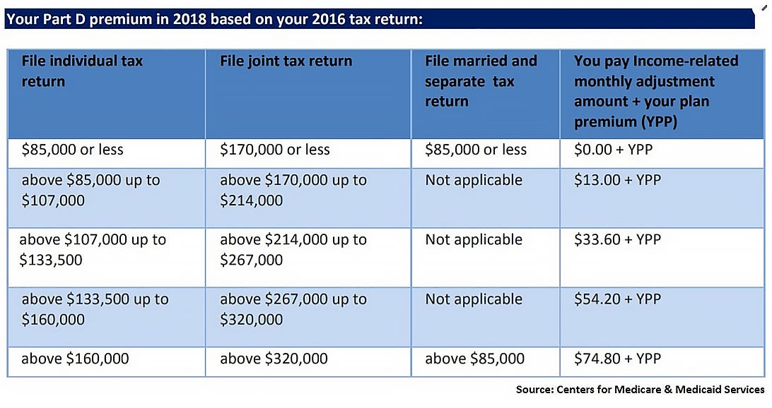 Your Part D premium in 2018 based on your 2016 tax return: