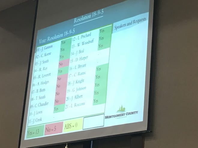 The Montgomery County Commission's final vote on expanding the Urban Growth Boundary at Exit 8 and along portions of Rossview Road.