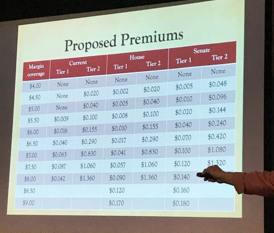 Mark Stephenson, director of dairy policy analysis at the University of Wisconsin, points to differences in premium levels proposed by the House and Senate in each version of the Farm Bill during a seminar at World Dairy Expo on Oct. 3 in Madison.