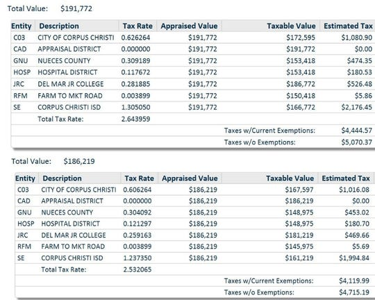 This is a breakdown of 2018 and 2017 property taxes for a house in Corpus Christi. Nueces County Tax Assessor-Collector Kevin Kieschnick cited it as a real-world example of the county's median.