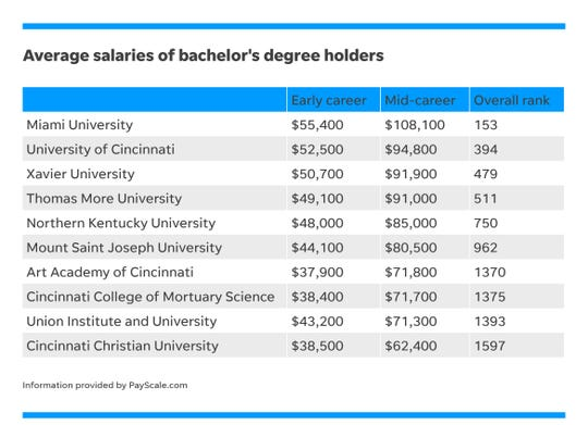 PayScale.com ranked universities and colleges based on the salaries of their graduates.