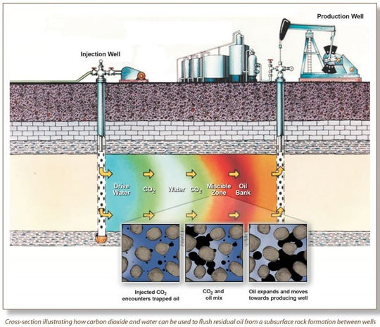 When oil and carbon dioxide mix oil expands and moves toward the producing well.