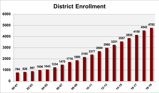 The graphic shows overall Harrisburg School District enrollment growth between 2000 and 2018.