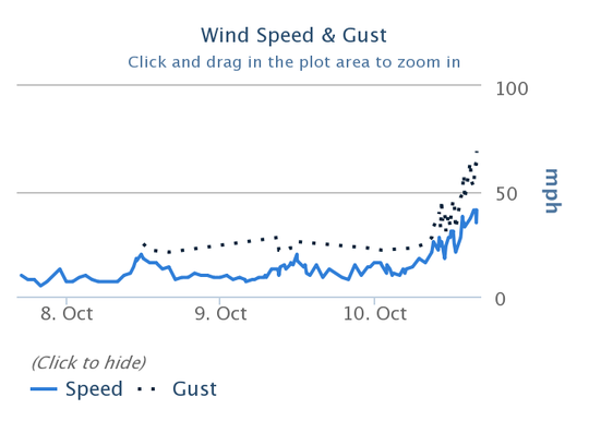 Wind speed and gust (ignore the instructions that say to click and drag)
