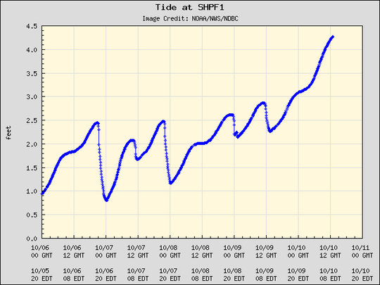 Current plot of surge at Shell Point.