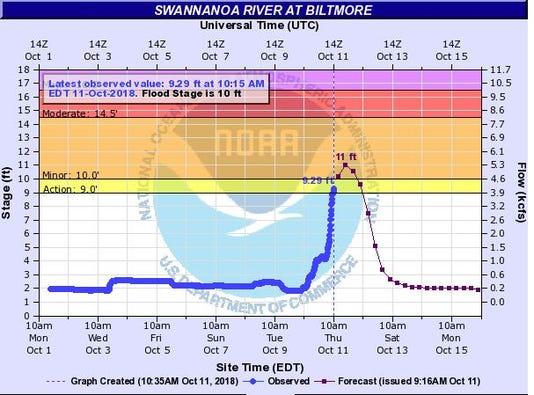 Swannanoa River Graphic