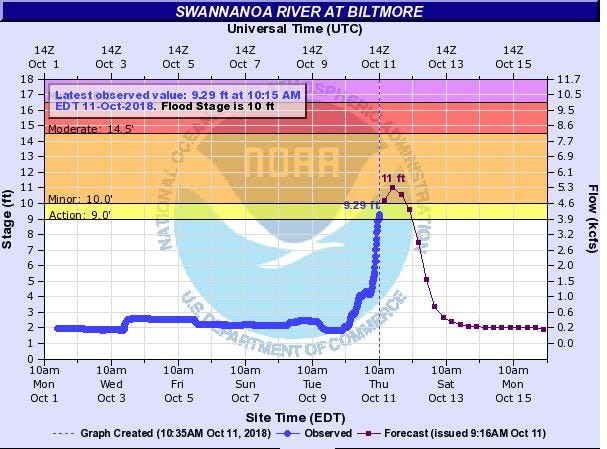 This graphic shows stream gauge observations and predicted levels for the Swannanoa River in Biltmore Village. Courtesy National Weather Service.