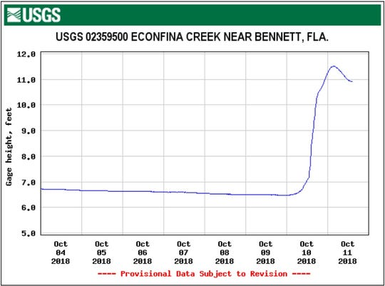 A water gage in Econfina Creek, north of Panama City, Florida, jumped from under seven feet to almost 12 feet when Hurricane Michael hit the Panhandle.