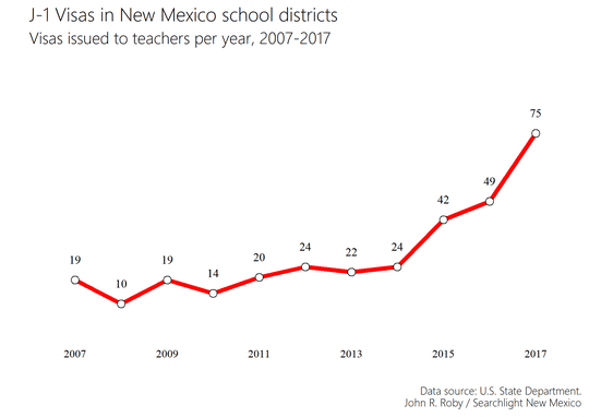 what foreign teachers pay for j 1 visas to work in new mexico