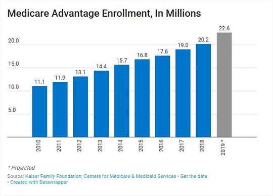Enrollment in Medicare Advantage has increased since President Barack Obama signed the Affordable Care Act in 2010.