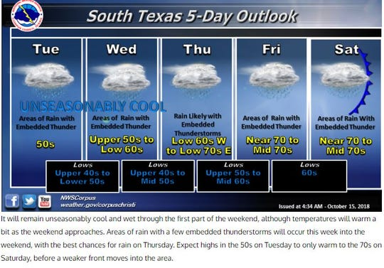 A screenshot of the weather forecast from the National Weather Service Corpus Christi shows rain throughout the week.