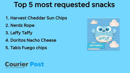The most popular items in goPuff's Cherry Hill market include chips and candy.