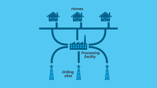 How gas pipelines connect to homes
