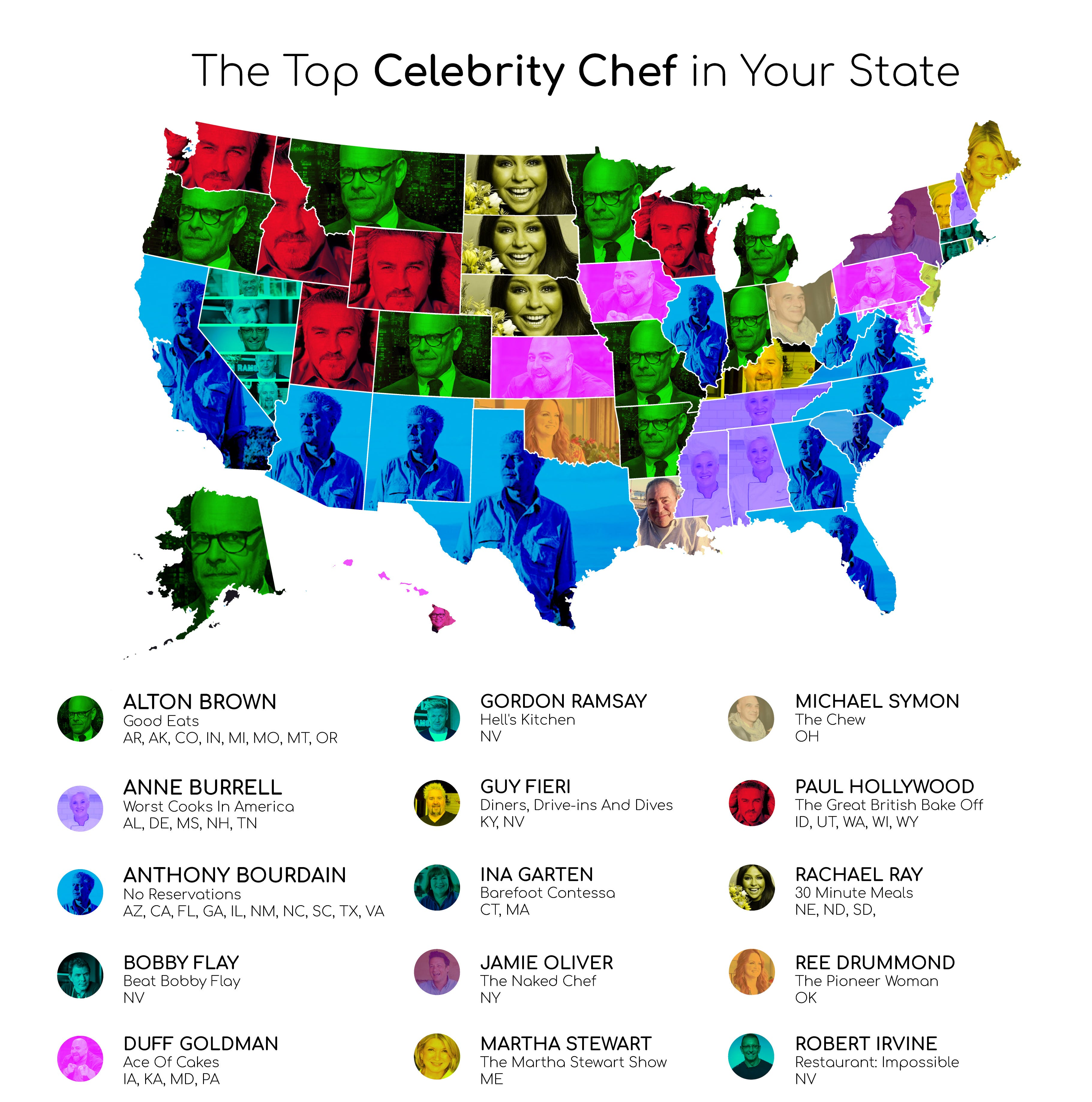 Report: This is Mississippi's favorite TV celebrity chef